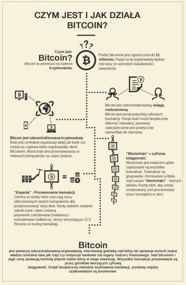 szkic bitcoina